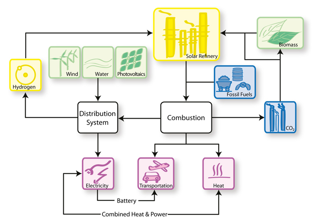 Sustainable Energy Conversion Processes